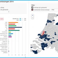 http://nos.nl/dossier/628616-europa-kiest/tab/905/uitslagen-nl/
