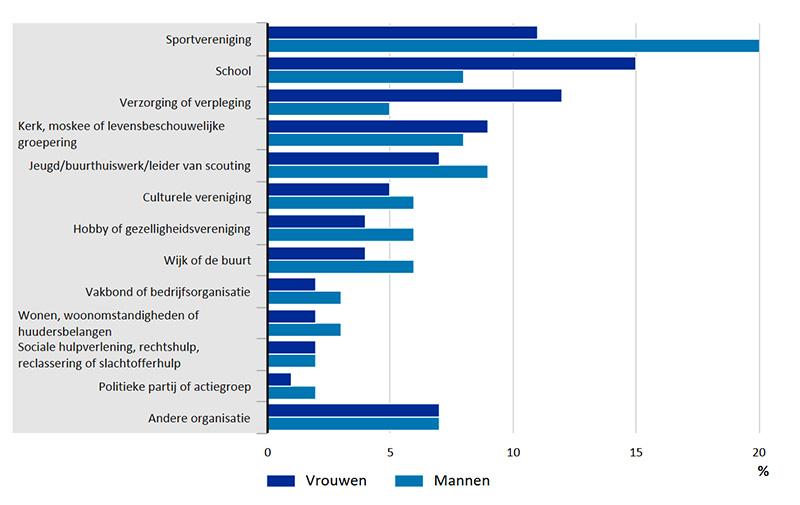 Vrijwilligerswerk-mv-naar-organisatie-20122013-15-05-06